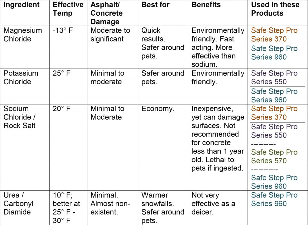 Ice melt chart of ingredients